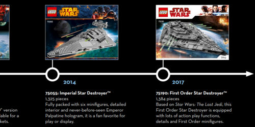 Timeline of LEGO Star Destroyers - Part II
